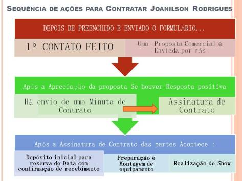 Sequencia do Contrato com Joanilson Rodrigues